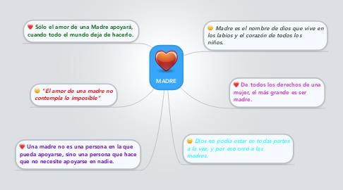 Mind Map: MADRE