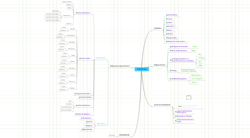 Mind Map: Portal Mi Llave