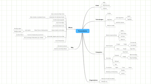 Mind Map: Personalization