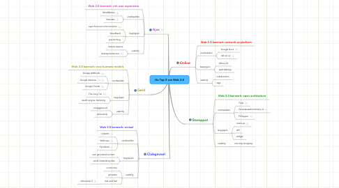 Mind Map: De Top 5 van Web 2.0