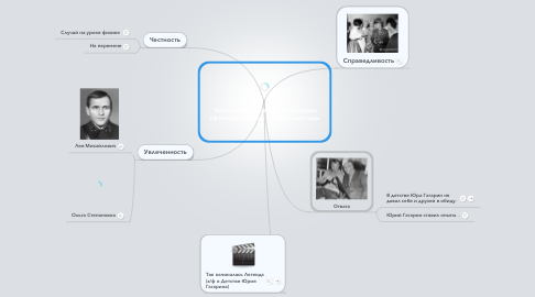 Mind Map: Черты характера Юрия Гагарина сформированные в школьные годы