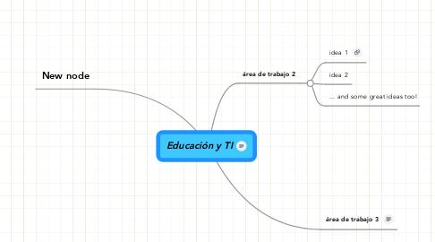 Mind Map: Educación y TI