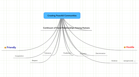 Mind Map: Creating Peaceful Communities