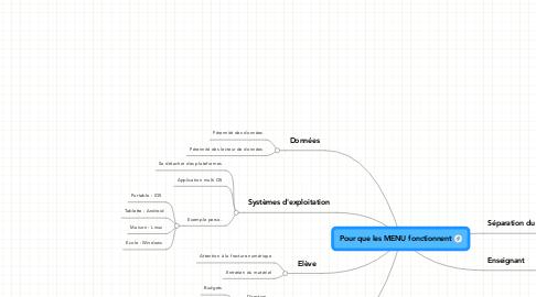 Mind Map: Pour que les MENU fonctionnent