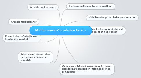 Mind Map: Mål for emnet:Klassefesten for 6.b.