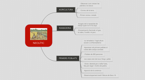 Mind Map: NEOLÍTIC