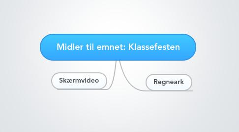 Mind Map: Midler til emnet: Klassefesten