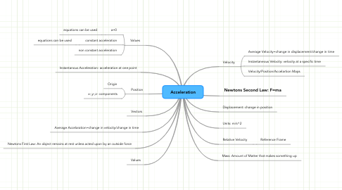 Mind Map: Acceleration