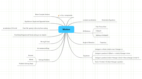 Mind Map: Motion