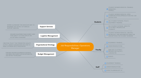 Mind Map: Job Responsibilities--Operations Manager