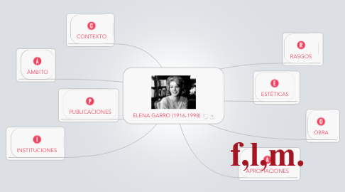 Mind Map: ELENA GARRO (1916-1998)