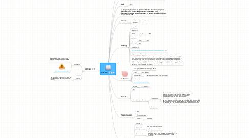 Mind Map: Sikkerhet