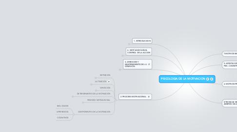 Mind Map: PSICOLOGIA DE LA MOTIVACION