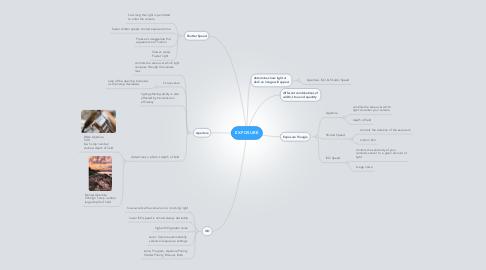 Mind Map: EXPOSURE