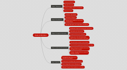 Mind Map: Modelo de Gilly Salmon