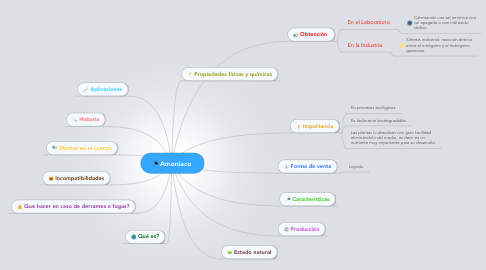 Mind Map: Amoniaco