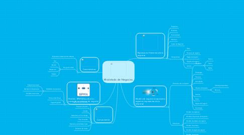 Mind Map: Modelado de Negocios