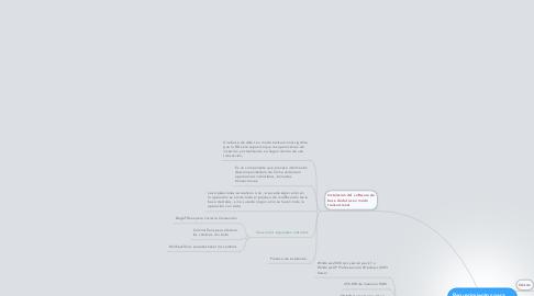 Mind Map: Requerimientos para instalación. (SGBD)