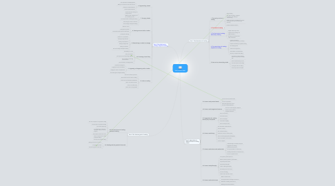 Mind Map: How to read a book
