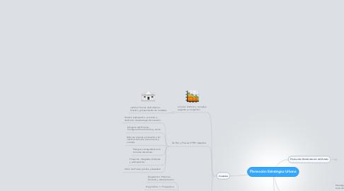 Mind Map: Planeación Estratégica Urbana