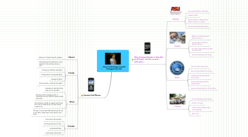 Mind Map: How Technology has/will Changed my Life!
