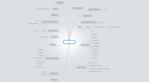 Mind Map: 2d´s Velfærd