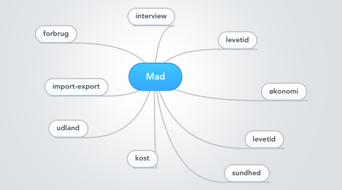 Mind Map: Mad