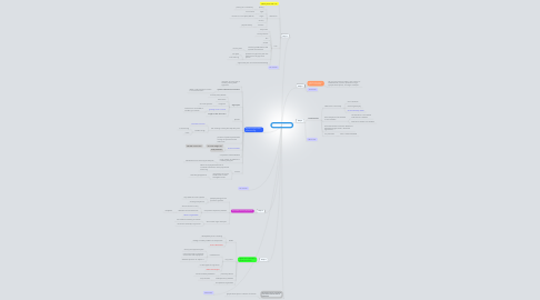 Mind Map: ex-navy session 1