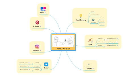 Mind Map: Philippe  Boukobza