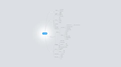 Mind Map: Hoasted