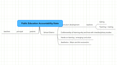 Mind Map: Public Education Accountability-State