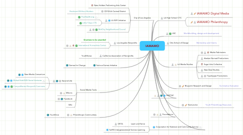 Mind Map: IAMAMO