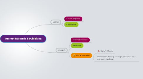 Mind Map: Internet Research & Publishing