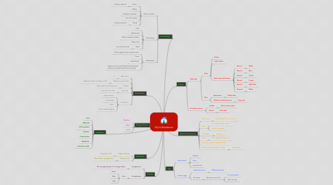 Mind Map: Stijn's Residence