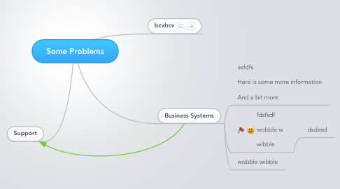 Mind Map: Some Problems