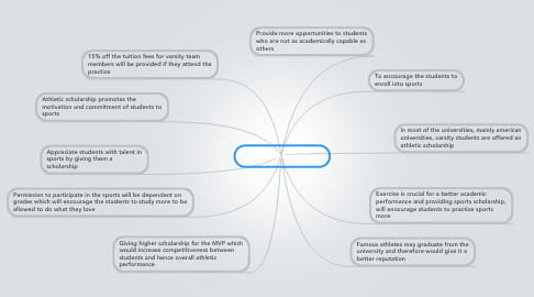 Mind Map: Sports Scholarship