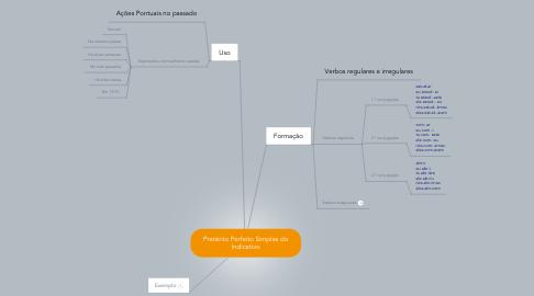 Mind Map: Pretérito Perfeito Simples doIndicativo