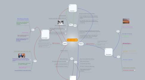 Mind Map: Future careers