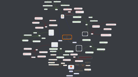 Mind Map: Possible Future Careers