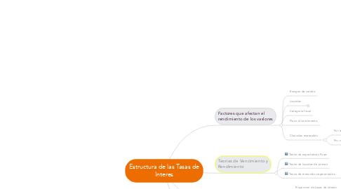 Mind Map: Estructura de las Tasas de Interes