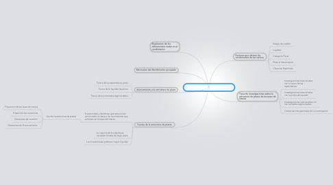 Mind Map: Estructura de la Tasa de Interes