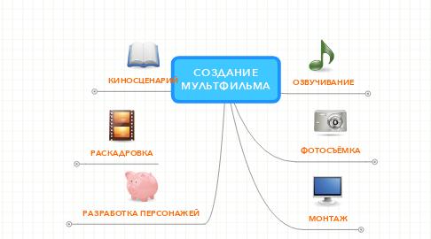 Mind Map: СОЗДАНИЕ МУЛЬТФИЛЬМА
