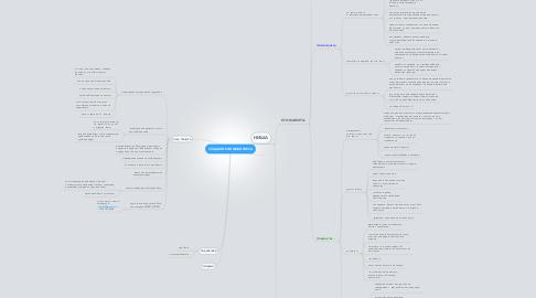 Mind Map: СОЗДАНИЕ ИНФОБИЗНЕСА