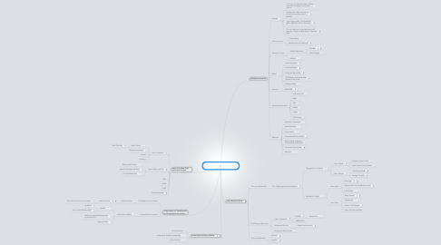 Mind Map: If you want to learn to code in