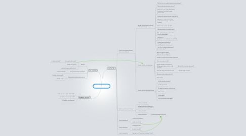 Mind Map: INFOVAJADUS