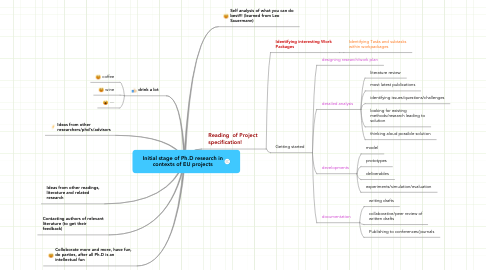 Mind Map: Initial stage of Ph.D research in contexts of EU projects