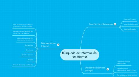 Mind Map: Búsqueda de información  en Internet