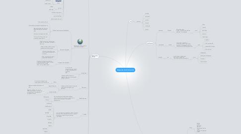 Mind Map: Búsqueda de informacion