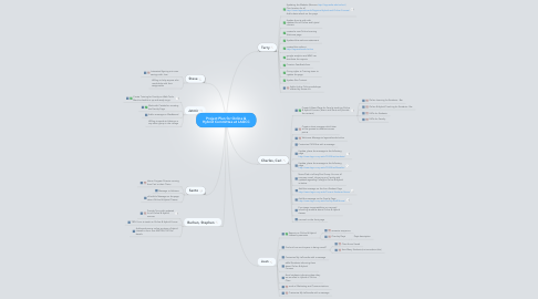 Mind Map: Project Plan for Online & Hybrid Committee at LAGCC