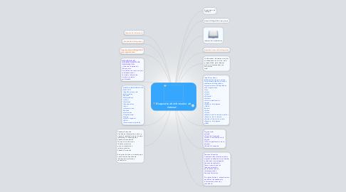 Mind Map: Busquedas de Informacion de Internet